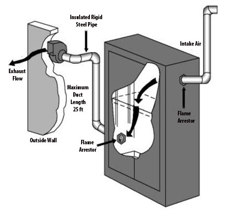 Venting system with blower