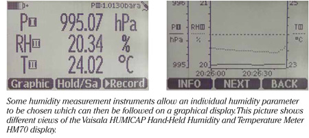 Individual humidity parameters