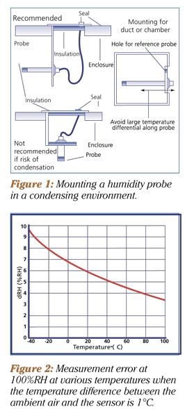 Mounting probes