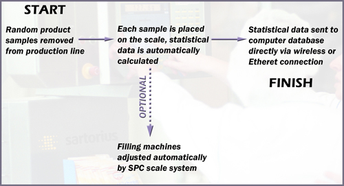 manual vs automated statistical process control Automatic vs manual code analysis  statistical analysis do most automatic code scan findings relate to how  verify that security control interfaces are simple.